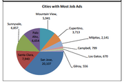 San Jose led local cities with the most job ads during October.