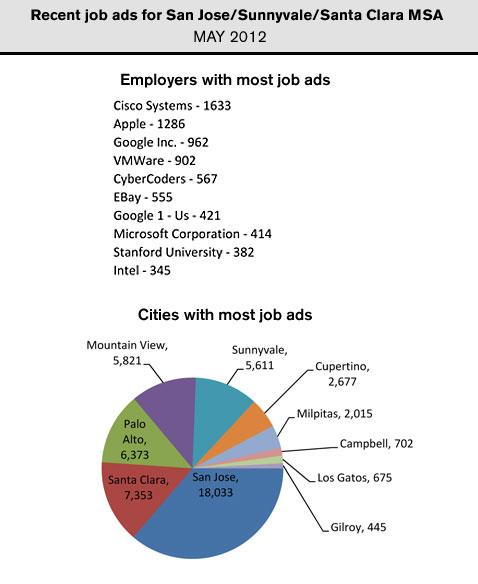 Cisco, Apple, VMware and Google posted the most help wanted ads in the San Jose metro region in May.