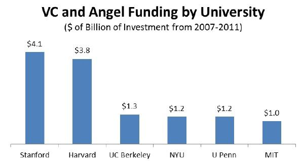 Stanford and Harvard were tops in a report on which universities' almuni got the most VC and angel funding between 2007 and 2011, but the picture changes dramatically when Facebook investments are taken out. See next slide.