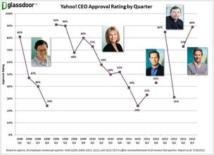 Graphic of Yahoo CEO approval rating, by employees