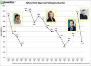 Glassdoor posted this graphic on Monday, showing the plunging employee ratings for the last three Yahoo CEOs Jerry Yang, Carol Bartz and Scott Thompson. It also showed a moderate rating for interim CEO Tim Morse, who was in the job briefly between Bartz and Thompson.