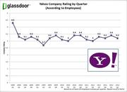 Yahoo is rated as a good place to work by employees, despite the turmoil of recent years, according to job rating site Glassdoor.com. The rating is done on a scale of 1 (bad) to 5 (good).
