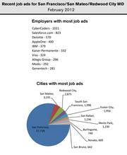 The CyberCoders tech job recruiting service had the most ads in the San Mateo-San Francisco metro region, followed by Salesforce.com.