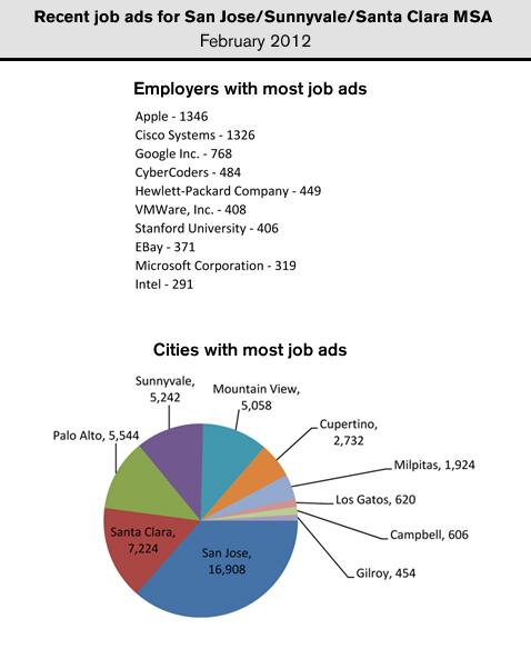 Apple, Cisco Systems and Google posted the most help wanted ads in the San Jose metro region in February.