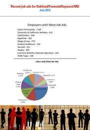 Most of the hiring in the Oakland/Fremont/Hayward MD was in Oakland, with Kaiser dominating the list of job ad posters.