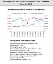 The number of help wanted ads and number of unemployed continued to drop in the San Jose metro area in December.