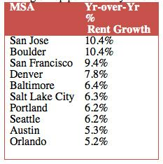 San Jose was one of the top markets for year-over-year rent growth.