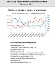The number of unemployed rose in December in the Santa Cruz market, while the number of help wanted ads dropped.