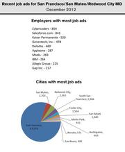Salesforce.com and Kaiser Permanente were the employers with the most help wanted ads in the San Francisco-San Mateo metro area in December.