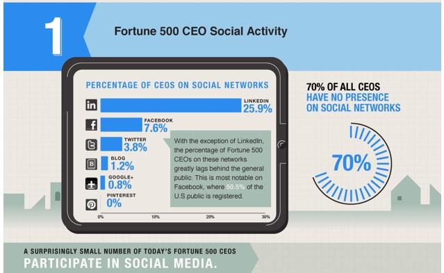 A new study found that very few Fortune 500 CEOs have anything to do with social media.