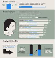 A new study suggests there are many reasons for CEOs to be using social media, but very few do.