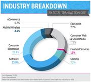 Software and consumer electronics startups dominated private stock sales in 2012.