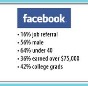 The Jobvite survey showed that 16 percent of Facebook users said they got a job referral by somebody on the social network.