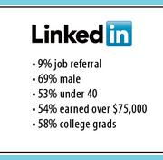 The Jobvite survey showed that 9 percent of LinkedIn users said they got a job referral by somebody on the social network.