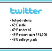 The Jobvite survey showed that 6 percent of Twitter users said they got a job referral by somebody on the social network.