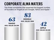 Google is the local tech company with the most former employees who have founded companies that are on AngelList. They also have the highest average valuation when raising early stage funding. The sample doesn't include companies with a valuation below $10,000 or over $10 million.