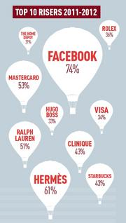 Facebook's brand value grew the most in the past year, according to the BrandZ report from market researcher Millward Brown.