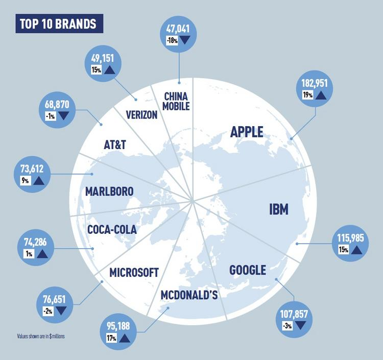Apple is the world's most valuable brand again this year, according to a new BrandZ report from Millward Brown.