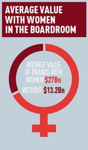 Brands of companies that include women directors were far more valuable than those with all-male boards, according to the BrandZ report from Millward Brown.
