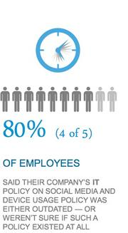 About 80 percent of young workers said their company's IT policies are outdated or they weren't sure it there was one.