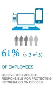 About 61 percent in the Cisco study of young workers said they don't think it is their responsibility to protect information on their devices.