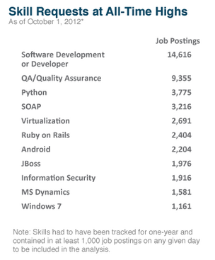 What tech jobs are in most demand