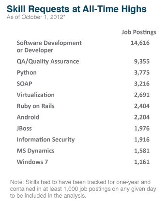 Many tech employers are seeking software developers.