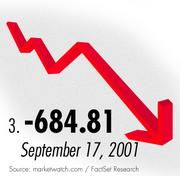 The third largest Dow drop came in the wake of the Sept. 11, 1001, terrorist attacks.