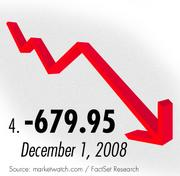 The fourth biggest Dow drop came during the 2008 global economic crisis.