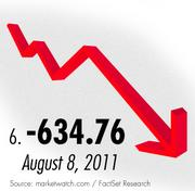 Monday's 634.76 drop in the Dow Jones Industrial Average was the sixth worst in the index's history.