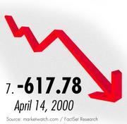 The seventh biggest Dow Drop came in 2000 during the dot-com sell-off.