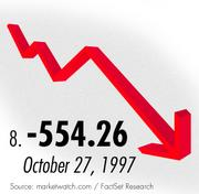 The eighth biggest drop in the Dow came during the dot-com collapse in 1997.