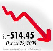 The ninth worst Dow drop came during the 2008 banking and credit collapse.