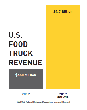 A new report by Mountain View-based Intuit, Inc. predicts even bigger business for food trucks in the next 5 years.