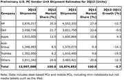 Gartner said that Apple PC sales rose 4.3 percent in the U.S. in Q2, bucking a general down trend.