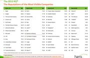 Here is the full ranking from the 2012 Harris Interactive survey of the most respected U.S. companies.