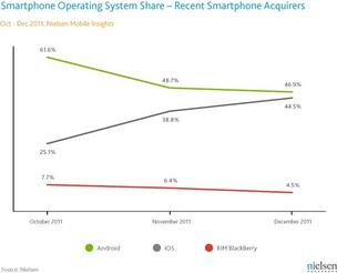 Nielsen recent smartphone buyer market share chart
