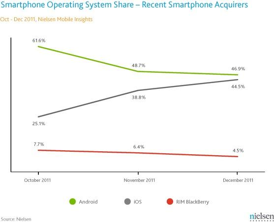 Apple closed the gap on Android smartphone among recent smartphone buyers in the final three months of 2011with the introduction of the iPhone 4S.
