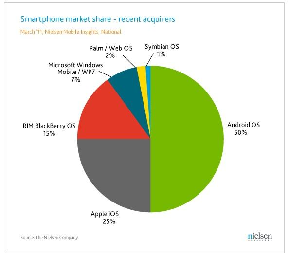 The latest U.S. smartphone market report from Nielsen shows Google's Android has extended its lead on Apple's iPhone and Research in Motion's Blackberry.
