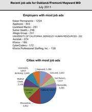 Kaiser Permanente had the most help wanted ads in the Oakland/Fremont metro area in July.