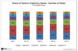 Q4 2012 VC funding by series