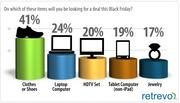 The item most Black Friday shoppers hope to find big discounts on is shoes, according to a report from Retrevo.com.