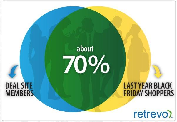 """About three-quarters of those who use """"daily deal"""" sites like Groupon are also the people who will flock for bargains on the """"Black Friday"""" opening of the holiday shopping season, a situation that may have an impact on retailers this year, according to a report from the online electronics review and shopping site Retrevo."""