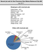 Salesforce, AppleOne and Kaiser Permanente were the employers with the most help wanted ads posted in the San Francisco/San Mateo/Redwood City metro area.