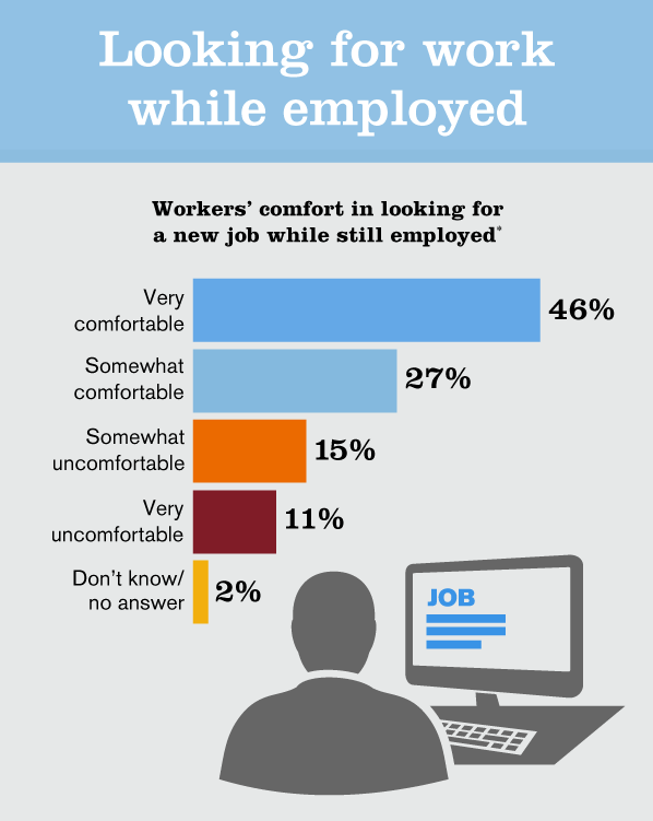A new study by San Jose-based staffing agency Accountemps found that 73 percent of workers are comfortable searching for a new job while employed. About 48 percent of workers age 18-34 would actually look for a new gig while on the clock for their current employer.