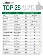 Top 25 CEOs whose employees like them best