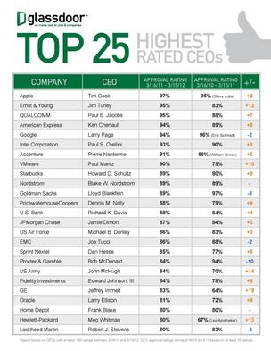 Glassdoor top 25 CEO approval chart