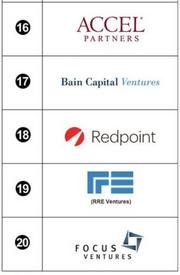 Here are numbers 11-15 of the most successful venture firms of 2012, according to a ranking by PrivCo that is based on the number of exits by portfolio companies. Click through to see next five.