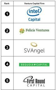 Here are the five most successful venture firms of 2012, according to a ranking by PrivCo that is based on the number of exits by portfolio companies. Click through to see next five.