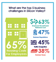 The top business challenges encountered by Silicon Valley CEOs.